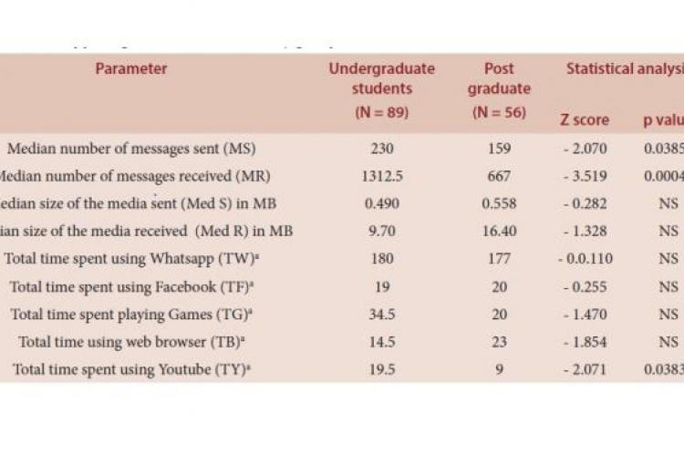 Whatsapp usage statistics in the study groups