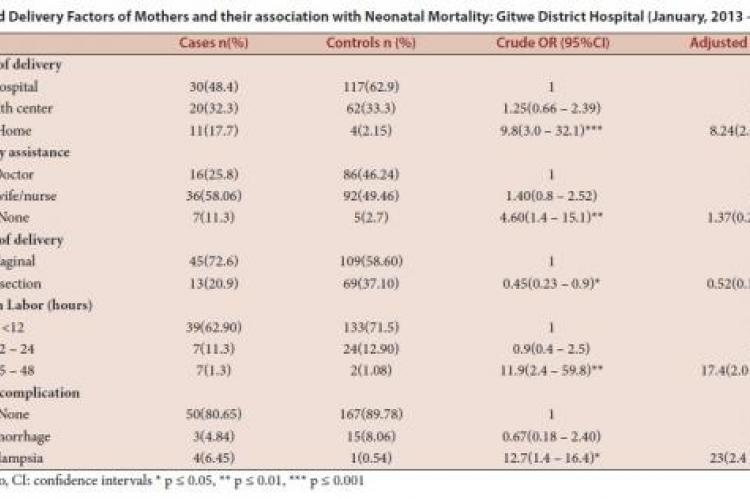 Labor and Delivery Factors of Mothers and their association with Neonatal Mortality
