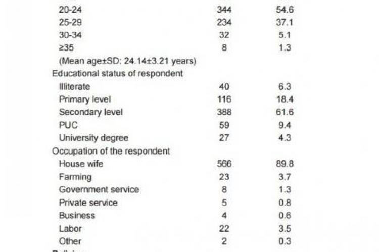 Reasons for non-usage of Inhaler therapy in Asthma
