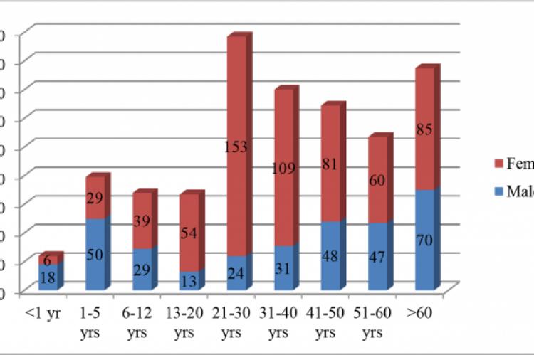 Age - Sex distribution