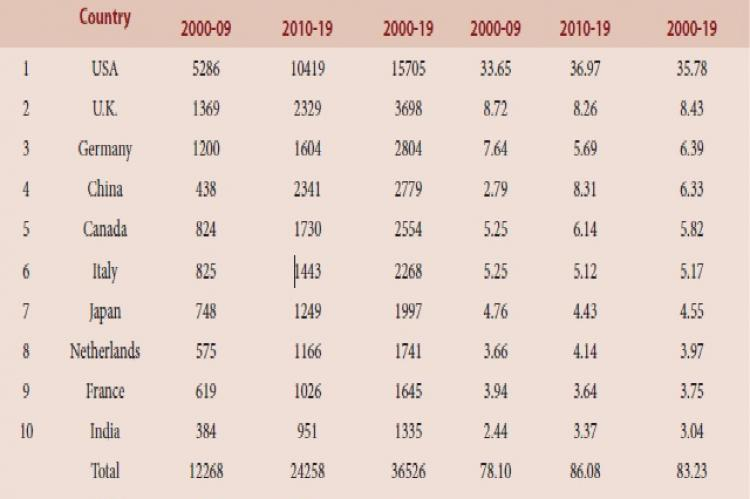 "Subject-Wise Breakup of Indian Publications in ""Contenital Heart Defects"" during 2000-19"