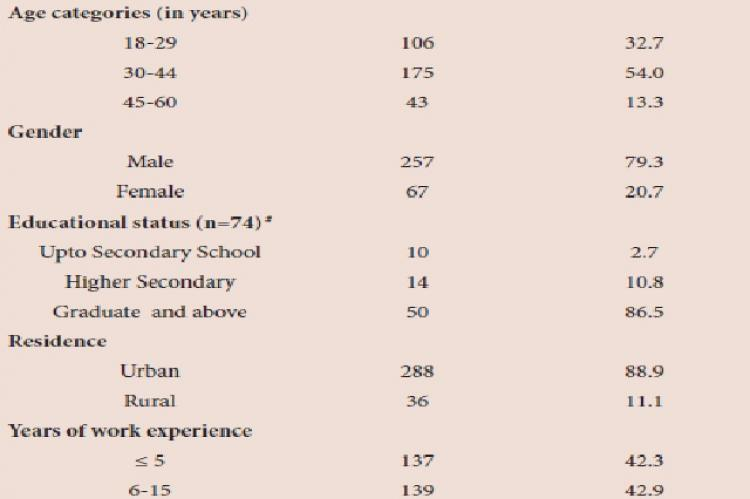Socio-demographic profile of group C employees in a tertiary care centre in Puducherry (N= 324)