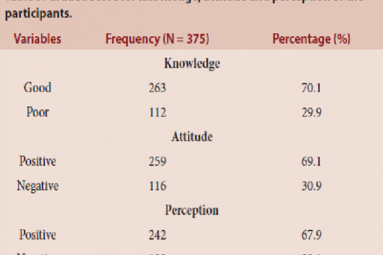 Graded score for knowledge, attitude and perception of the participants