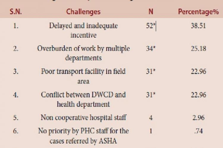 Challenges faced by ASHA during field work