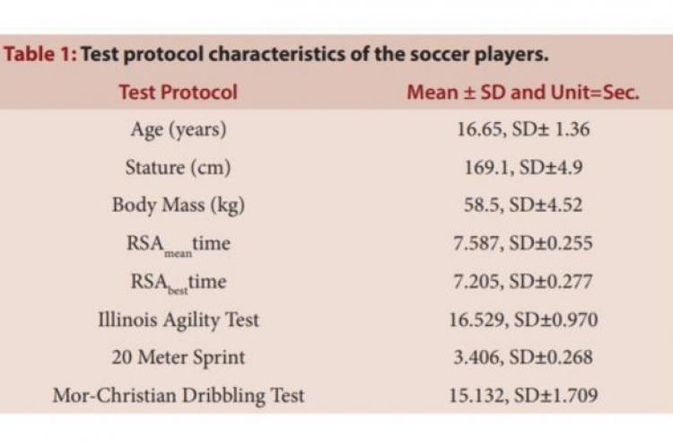 Test protocol characteristics of the soccer players.