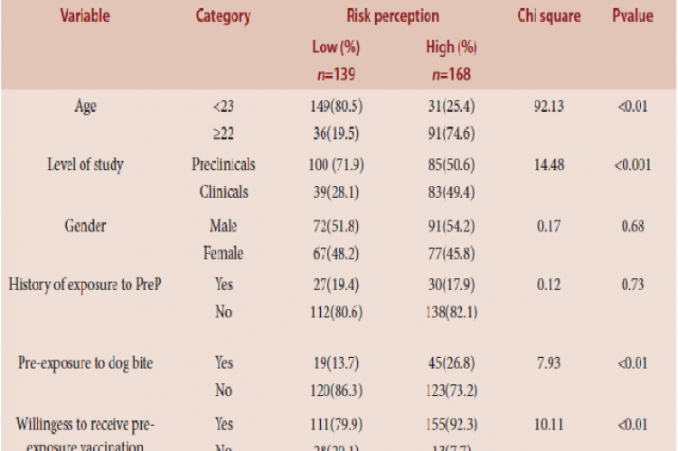 Association between risk perception and selected variables. Variable Category Risk perception