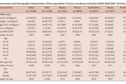 Socioeconomic and demographic characteristics of the respondents
