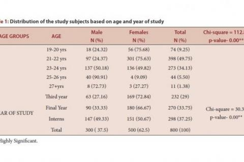 Distribution of the study subjects based on age and year of study
