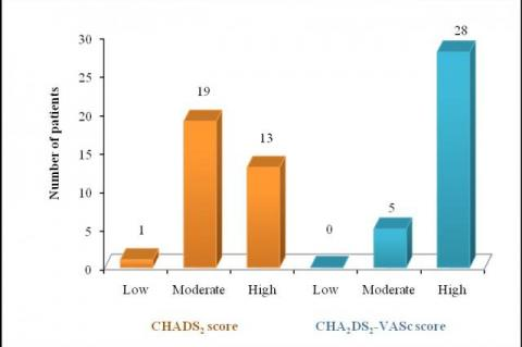 Stratification of stroke risk based on CHADS2 and CHA2DS2- VASc score in NVAF patients