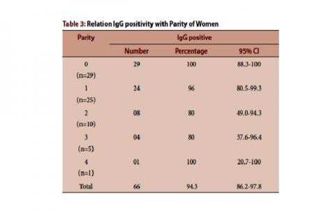 Relation IgG positivity with Parity of Women