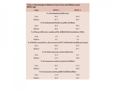 Percentage of delivery Care in Goa and Sikkim as per NFHS-3&4