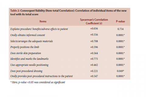 Convergent Validity (Item-total Correlation): Correlation of individual items of the new tool with its total score