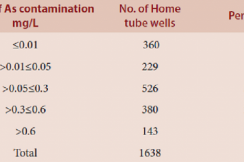Table 2: Range of arsenic contamination in tube well water collected from households