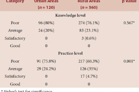 Table 2: Comparison of overall Knowledge and practice levels among rural and urban populations.