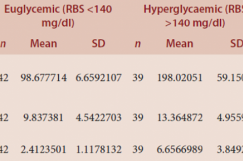Table 2: Comparison of (Day 1) Fasting Blood sugar, Fasting Insulin and HOMA IR among Hyperglycemic and Euglycemic patients.