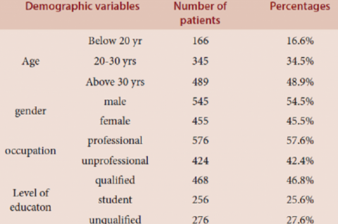 Table 1: Demographic data of patients.