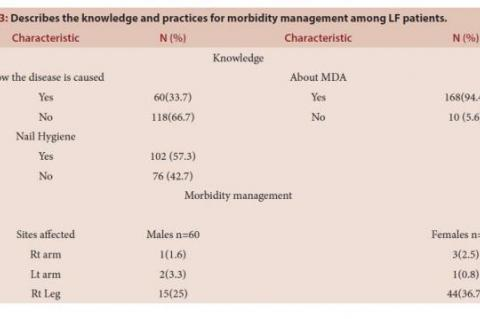 Describes the knowledge and practices for morbidity management among LF patients.