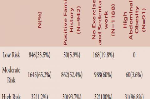Interpretation of data as IDRS risk categories