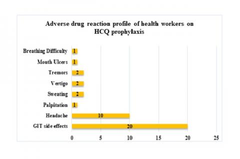 Adverse drug reaction profile of health care workers on HCQ prophylaxis at S.M.S. Medical College and Attached hospitals, Jaipur