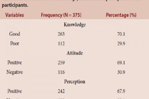 Graded score for knowledge, attitude and perception of the participants