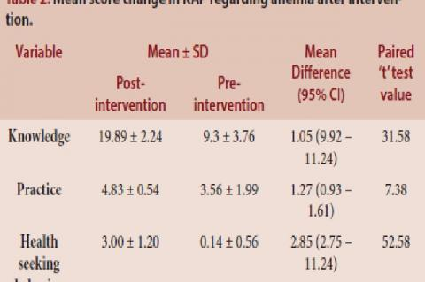 Mean score change in KAP regarding anemia after intervention