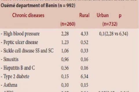 Prevalence of chronic diseases in rural and urban areas in the Ouémé department of Benin (n = 992)