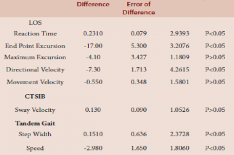 Group A Balance Master Parameters comparison on 1st and 12th session of intervention