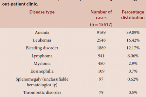 The overall disease pattern of patients visiting hematology out-patient clinic.