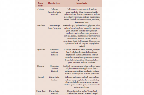 Table 1: Toothpaste brands and their active ingredients.