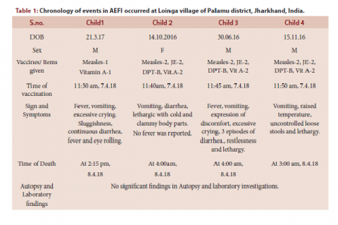 Chronology of events in AEFI occurred at Loinga village of Palamu district, Jharkhand, India